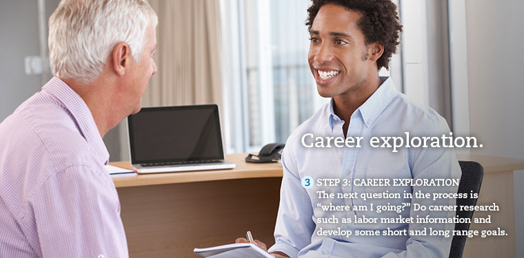 "Step 3: Career Exploration. Ask yourself ""where am I going?"" Do career research and develop short and long range goals."