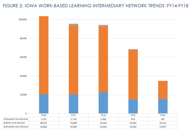Iowa Intermediary Network 2018 Report Graph