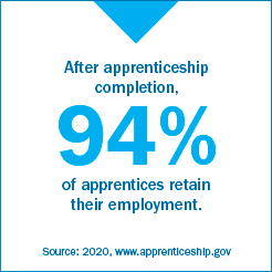 After apprenticeship completion, 94% of apprentices retain their employment. Source: 2020, www.apprenticeship.gov