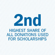 2nd highest share of all donations used for scholarships